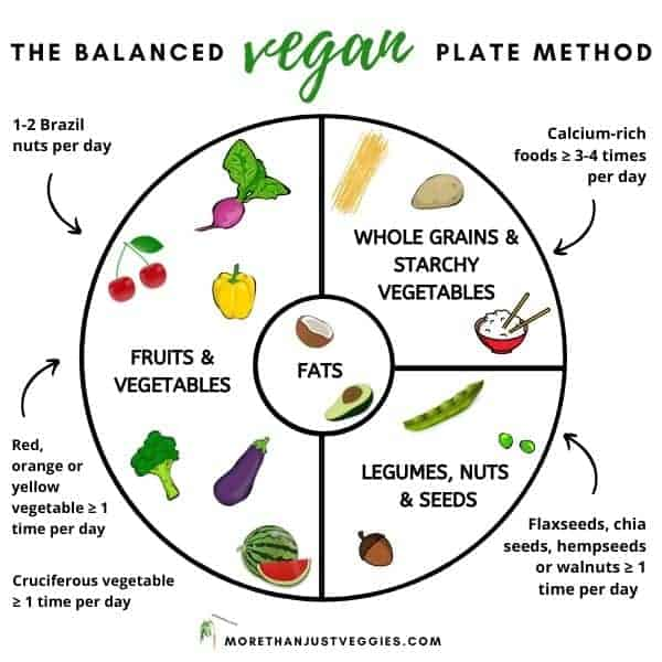 Balanced vegan plate visual chart